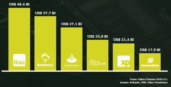 IPO do Nubank